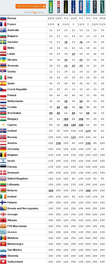 Eurovision 2016 odds to win as of 2016-04-29