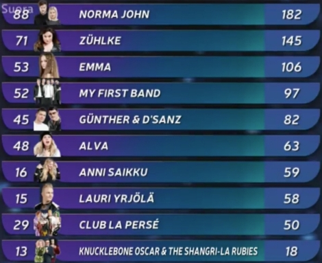 UMK17 - Final Scoreboard - Finland National Selection - Eurovision Song Contest