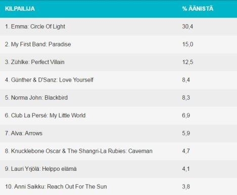 UMK17 Online Pre-Poll - Eurovision 2016