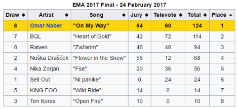 EMA 2017 Results - Slovenia - Eurovision Song Contest