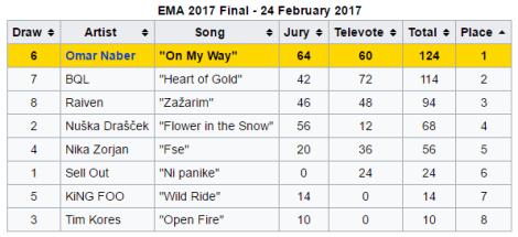EMA 2017 Results - Slovenia - Eurovision Song Contest