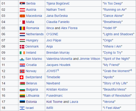 Semi Final 2 - Eurovision Song Contest Kyiv 2017. Source: wikipedia