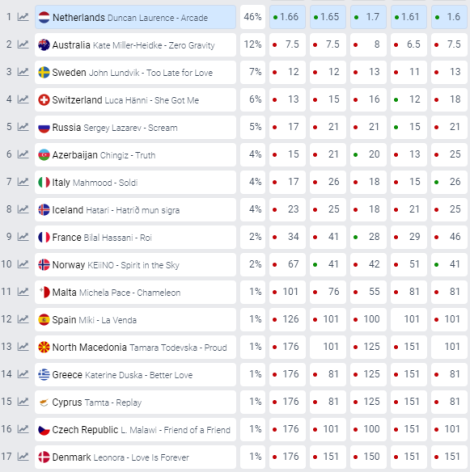Betting Odds Eurovision Song Contest 2019 Tel Aviv 2019-05-17