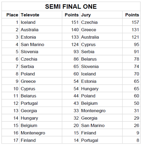 Semi Final 1 Jury & Televote Split Results - Eurovision Song Contest 2019 Tel Aviv