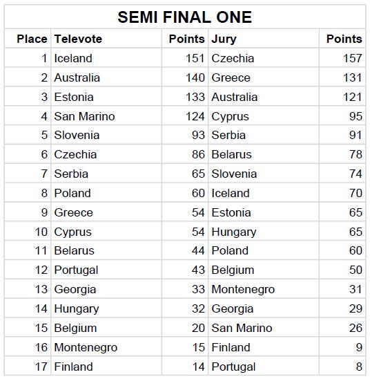 Semi Final 1 Jury & Televote Split Results - Eurovision Song Contest 2019 Tel Aviv