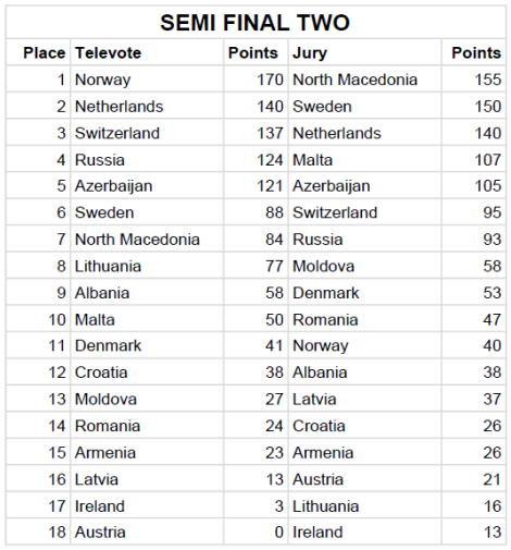 Semi Final 2 Jury & Televote Split Results - Eurovision Song Contest 2019 Tel Aviv