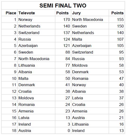 Semi Final 2 Jury & Televote Split Results - Eurovision Song Contest 2019 Tel Aviv