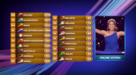 Final results of Junior Eurovision 2019 Gliwice Poland - Review