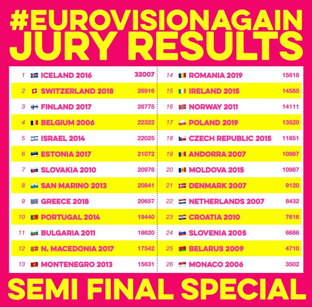 Eurovision Again Semi Final Special - Review